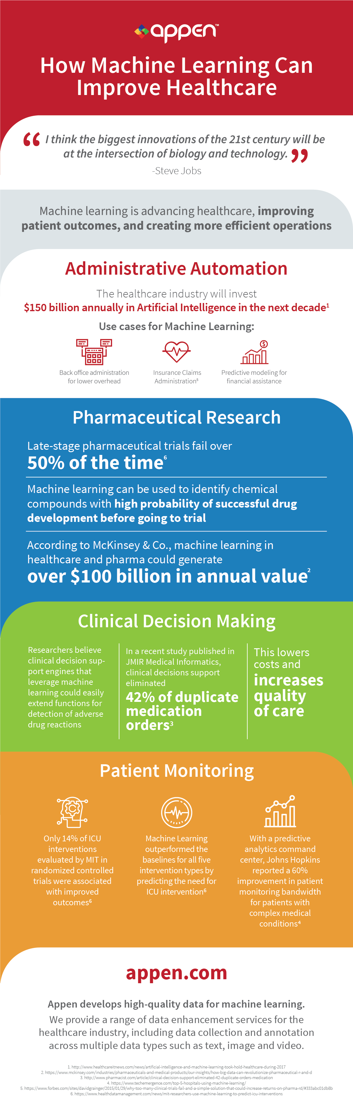 Appen How Machine Learning Can Improve Healthcare infographic